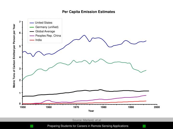 Per Capita Emission Estimates