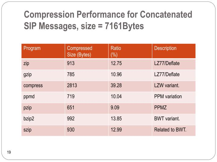 Compression Performance for Concatenated