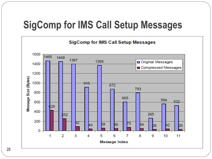 SigComp for IMS Call Setup Messages