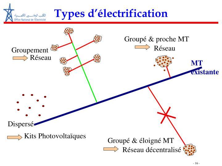 Types d'électrification