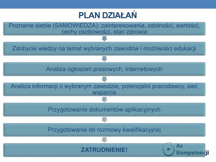 Plan działań