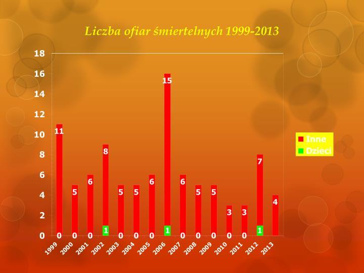 Liczba ofiar śmiertelnych 1999-2013