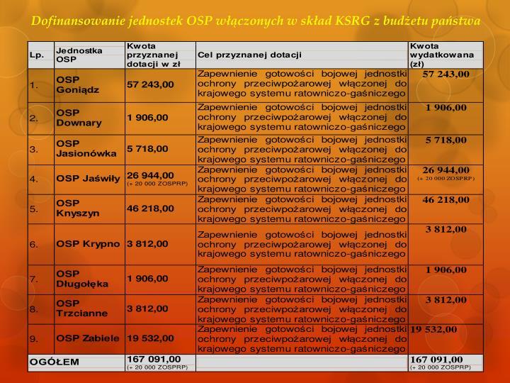 Dofinansowanie jednostek OSP włączonych w skład KSRG z budżetu państwa