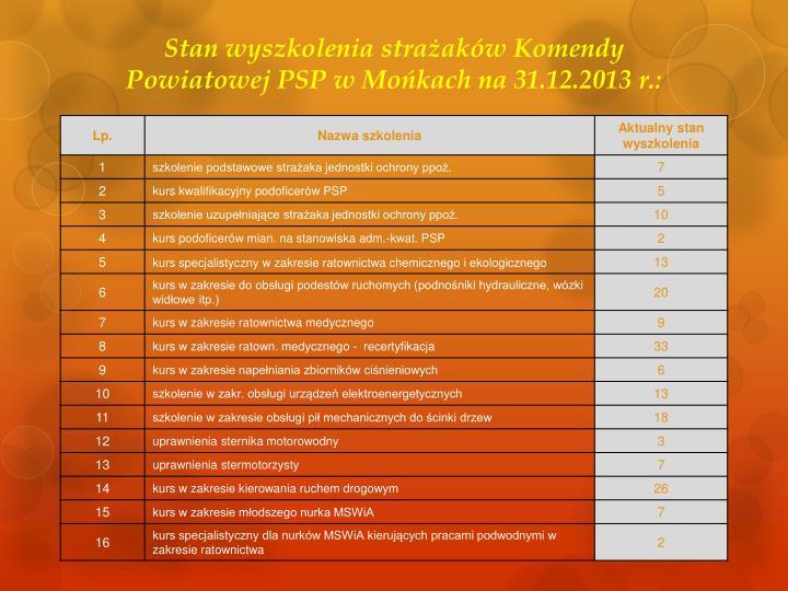 Stan wyszkolenia strażaków Komendy Powiatowej PSP w Mońkach na 31.12.2013 r.: