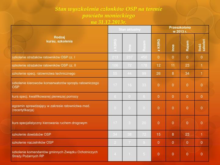 Stan wyszkolenia członków OSP na terenie