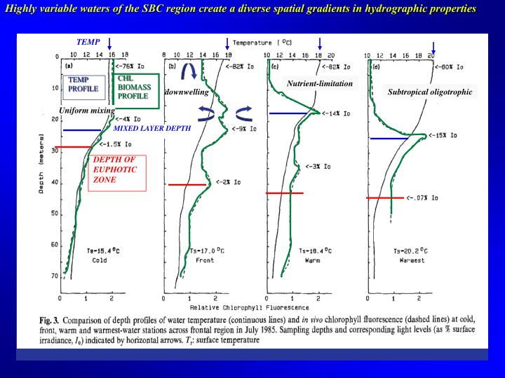 Highly variable waters of the SBC region create a diverse spatial gradients in hydrographic properties