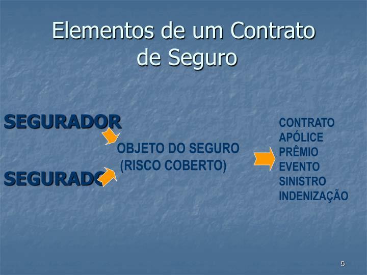 Elementos de um Contrato