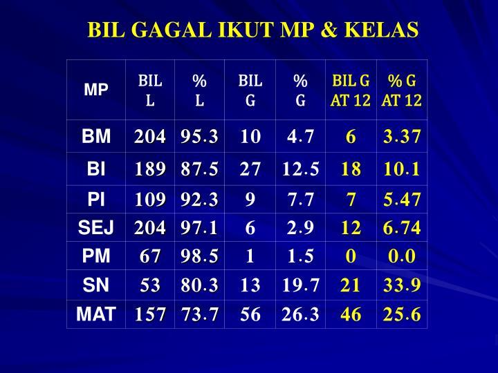 BIL GAGAL IKUT MP & KELAS