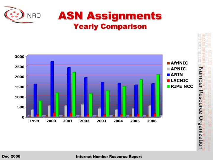 ASN Assignments