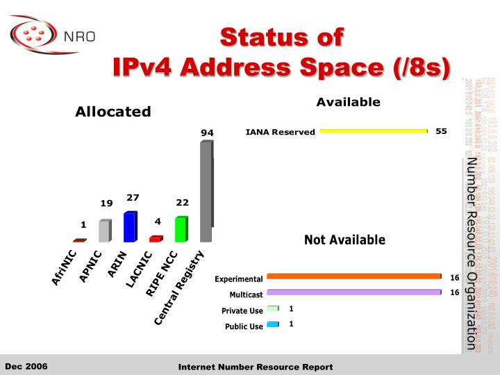 Status of ipv4 address space 8s