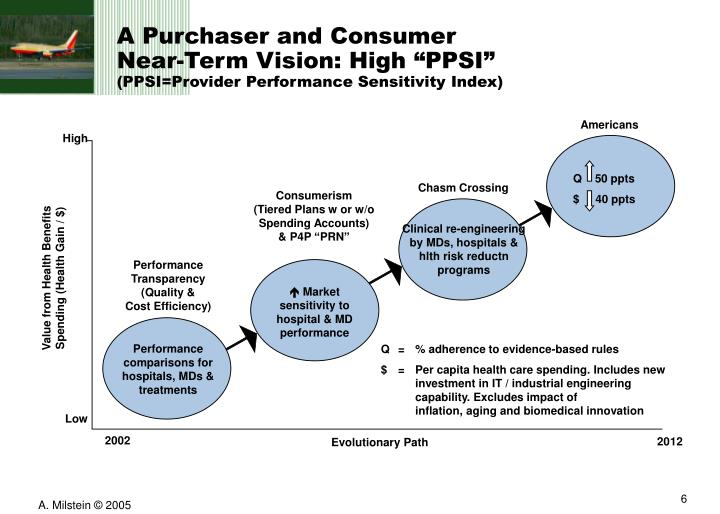 A Purchaser and Consumer