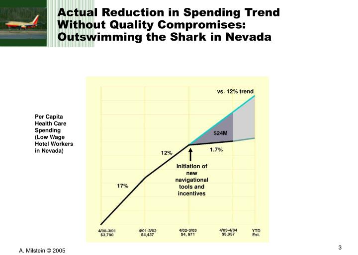 Actual Reduction in Spending Trend    Without Quality Compromises: