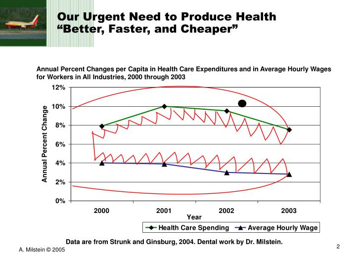 Our urgent need to produce health better faster and cheaper