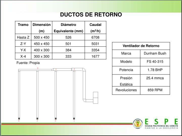 DUCTOS DE RETORNO