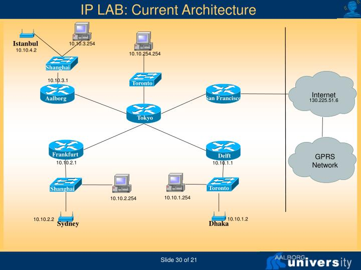 Current IPLab network architecture