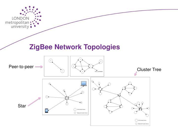 ZigBee Network Topologies