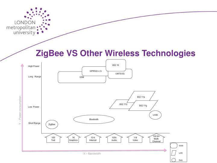 ZigBee VS Other Wireless Technologies