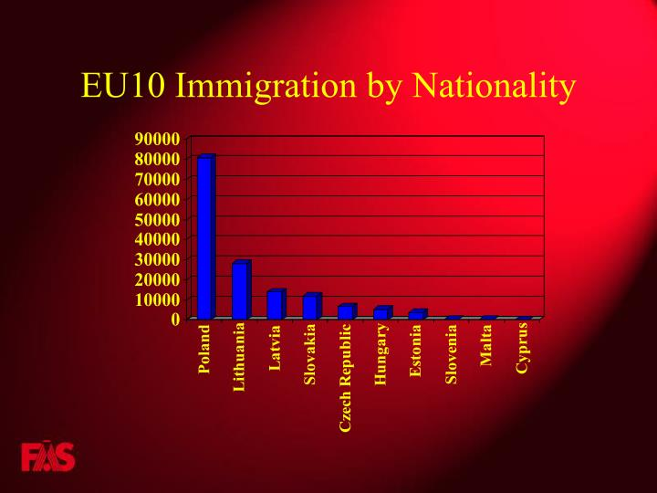 EU10 Immigration by Nationality