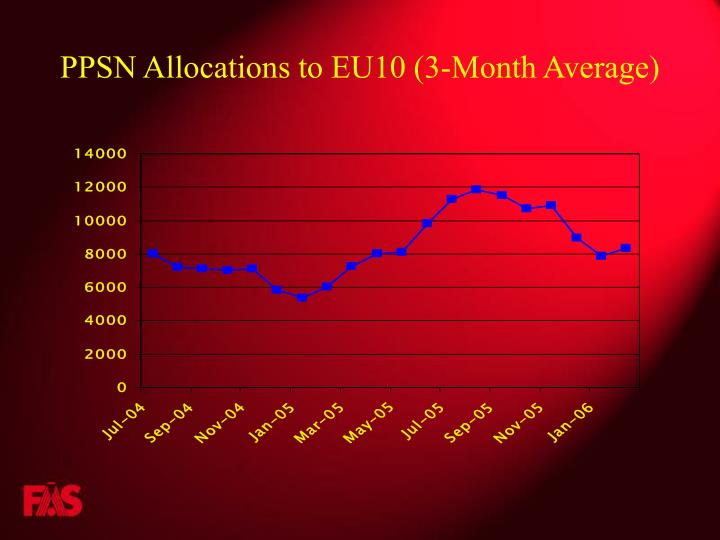 PPSN Allocations to EU10 (3-Month Average)