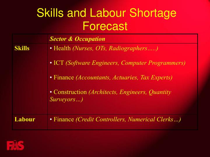 Skills and Labour Shortage Forecast