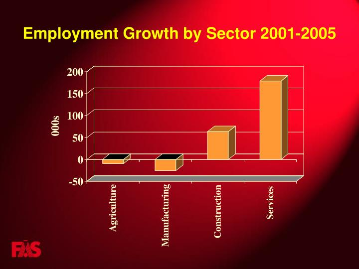 Employment Growth by Sector 2001-2005