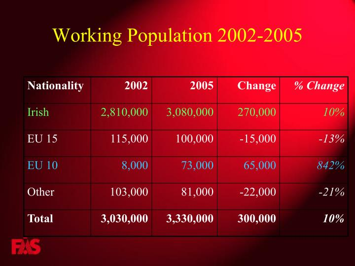 Working Population 2002-2005