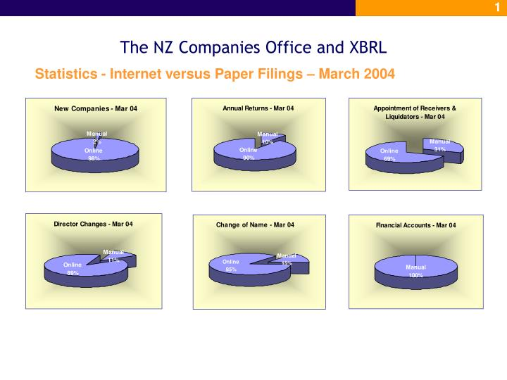 The nz companies office and xbrl