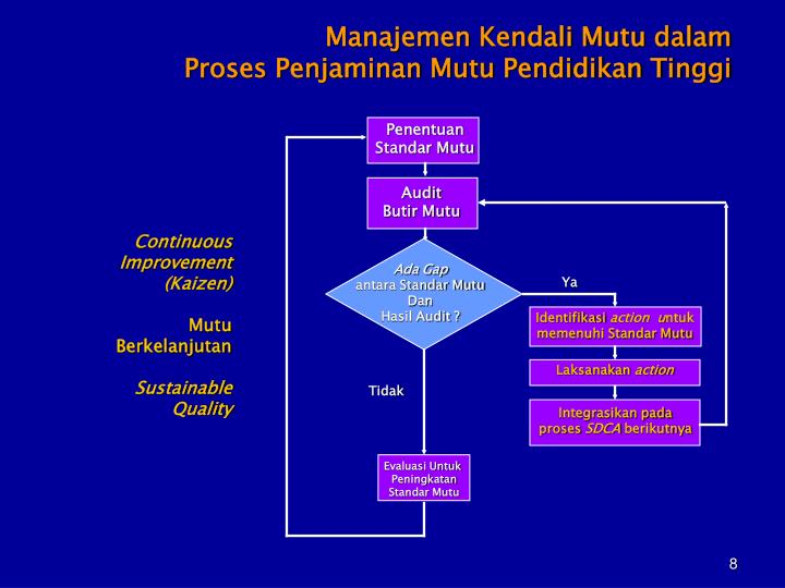 Manajemen Kendali Mutu dalam