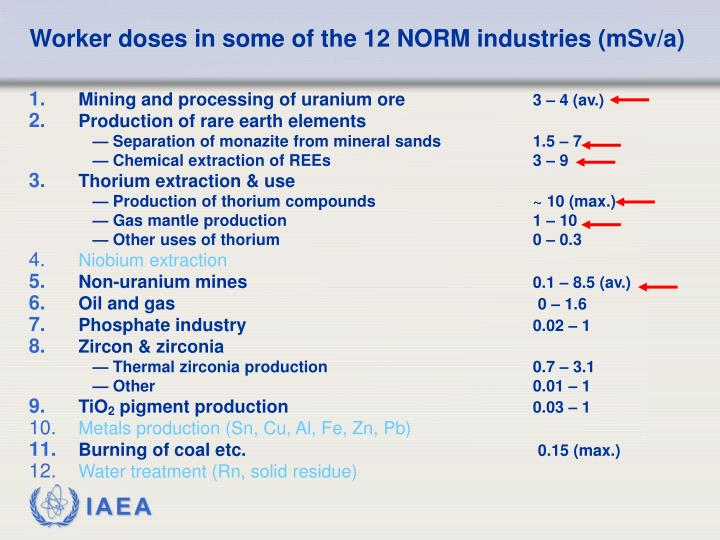 Worker doses in some of the 12 NORM industries (mSv/a)