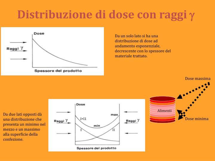 Distribuzione di dose con raggi
