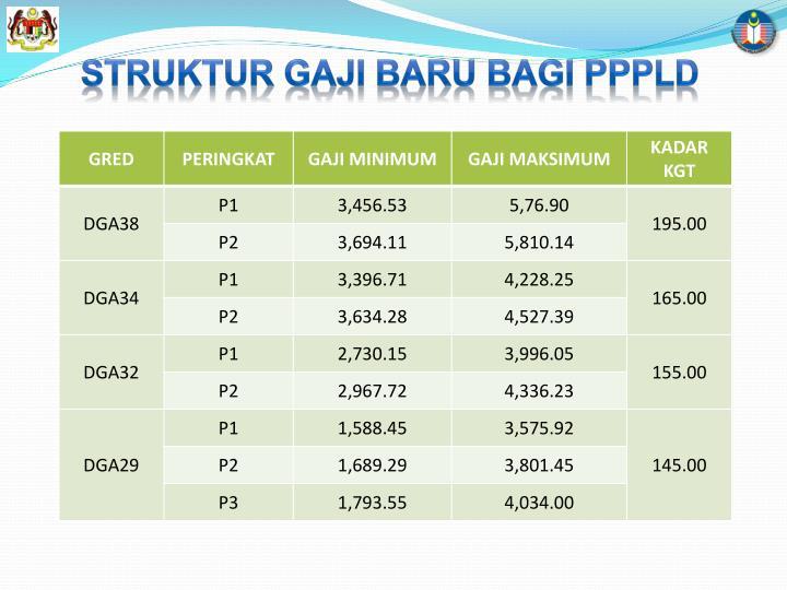 STRUKTUR GAJI BARU BAGI PPPLD