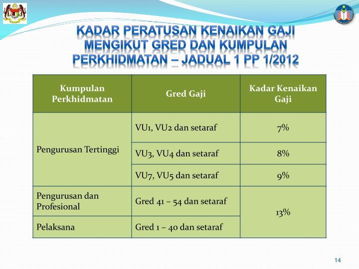 KADAR PERATUSAN KENAIKAN GAJI MENGIKUT GRED DAN KUMPULAN PERKHIDMATAN – JADUAL 1 PP 1/2012