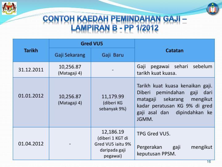 CONTOH KAEDAH PEMINDAHAN GAJI – LAMPIRAN B - PP 1/2012