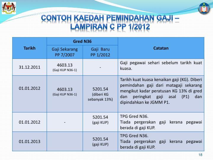CONTOH KAEDAH PEMINDAHAN GAJI – LAMPIRAN C PP 1/2012