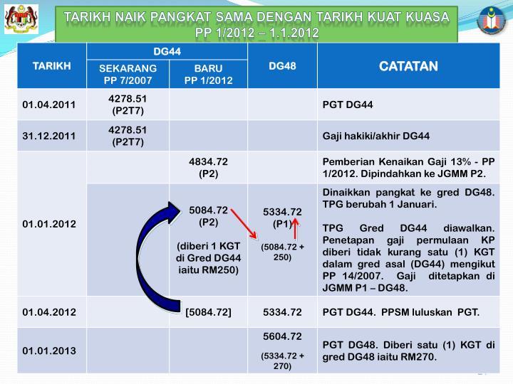 TARIKH NAIK PANGKAT SAMA DENGAN TARIKH KUAT KUASA PP 1/2012 – 1.1.2012