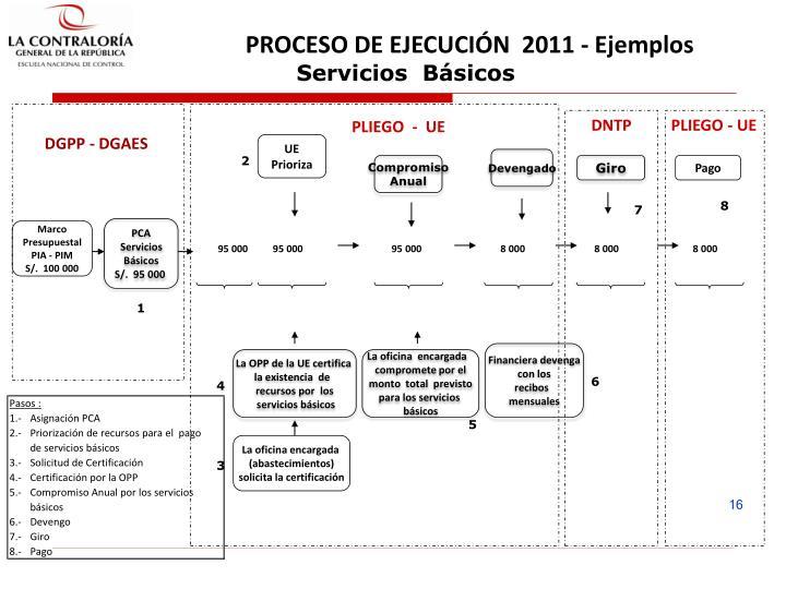 PROCESO DE EJECUCIÓN  2011 - Ejemplos
