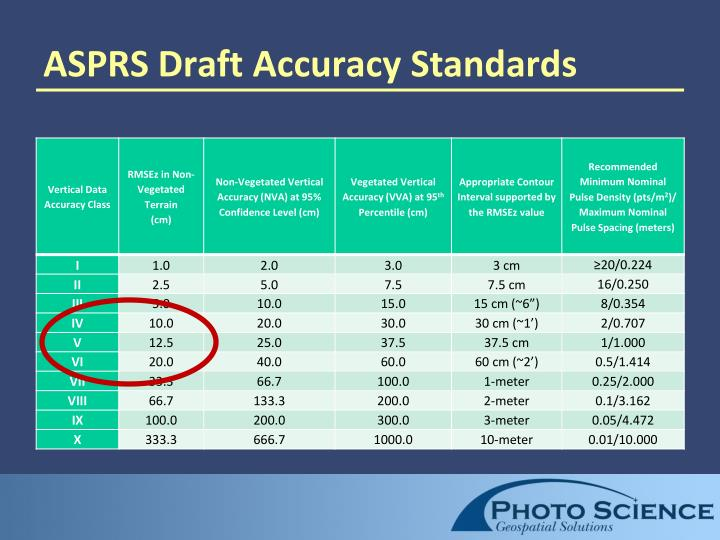 ASPRS Draft Accuracy Standards