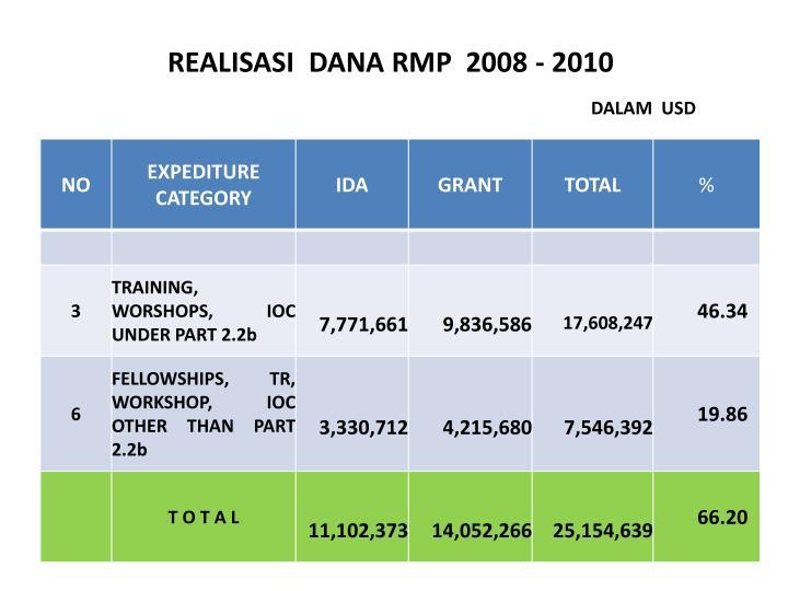 REALISASI  DANA RMP  2008 - 2010