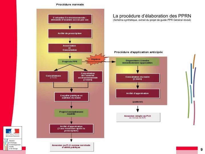 La procédure d'élaboration des PPRN