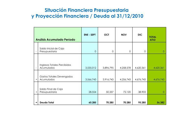 Situación Financiera Presupuestaria