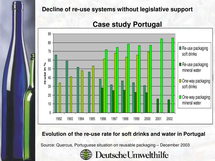 Decline of re-use systems without legislative support