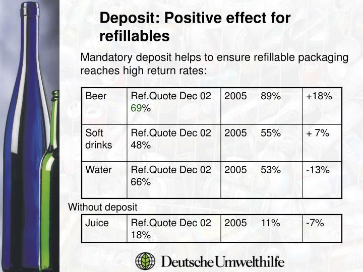 Deposit: Positive effect for refillables