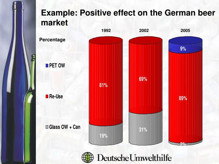 Example: Positive effect on the German beer market