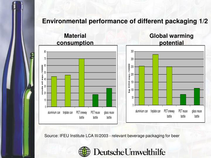 Environmental performance of different packaging 1/2