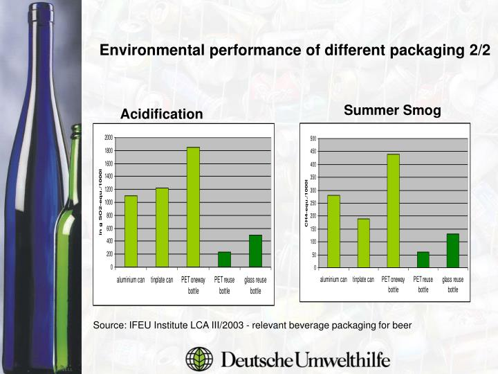Environmental performance of different packaging 2/2