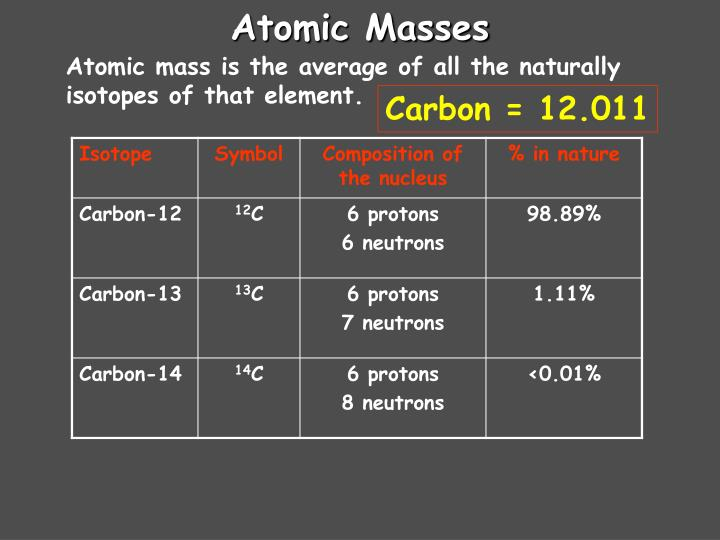 Atomic Masses