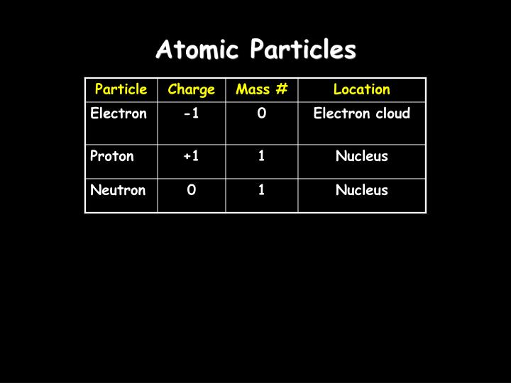 Atomic Particles