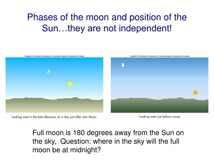 Phases of the moon and position of the Sun…they are not independent!
