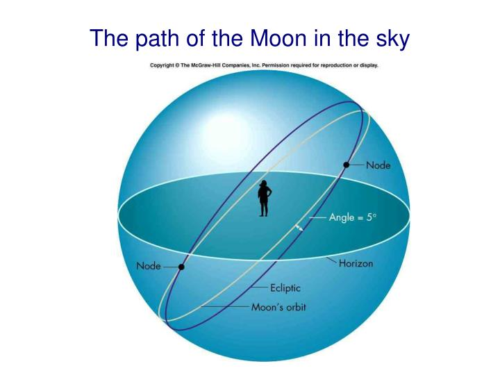 The path of the Moon in the sky