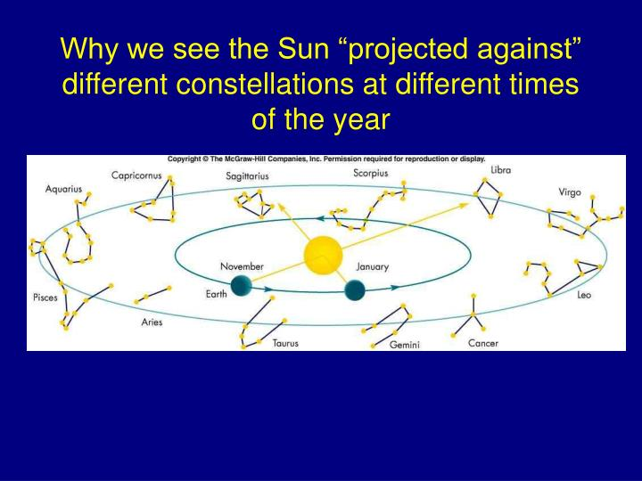 "Why we see the Sun ""projected against"" different constellations at different times of the year"